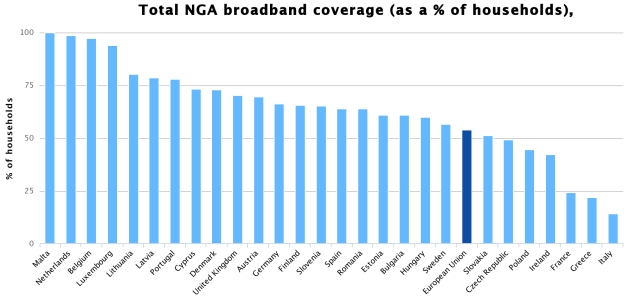Banda-larga-fissa NGA in Europa