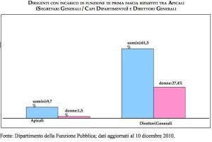 Statistica di genere nella Pa capi Dipartimento e Dirigenti generali