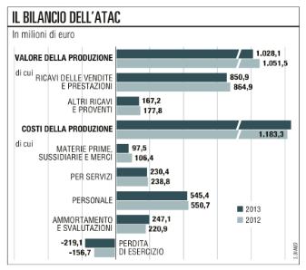 Bilancio ATAC 2013