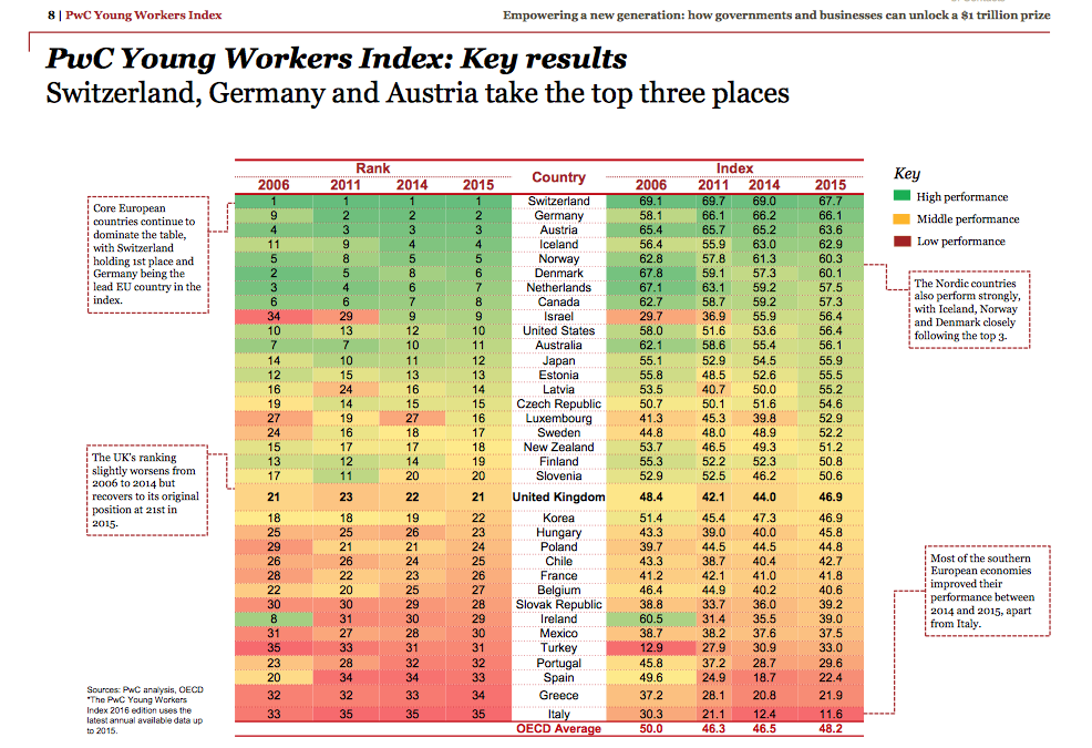 Young Workers Index 2016
